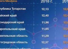 Ставропольский край повысил индекс финансовой грамотности