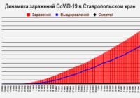 Эпидситуация на Ставрополье на 8 октября