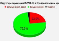 Эпидситуация на Ставрополье на 30 октября