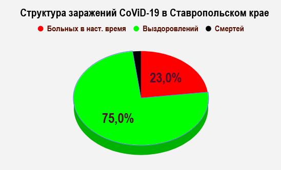 коронавирусом