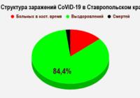 Заболевшие коронавирусом на Ставрополье на 20 ноября
